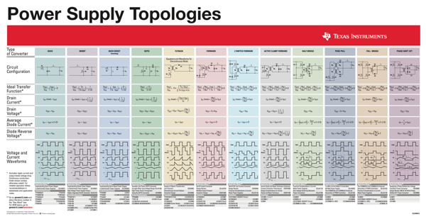TI power supply topologies
